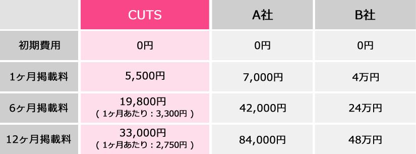 他社比較:CUTSは1ヶ月5400円、6ヶ月19440円、12ヶ月32400円。12ヶ月だと、1ヶ月あたり2700円に!1ヶ月4万円のA社、1ヶ月7000円のB社よりも断然お得です!